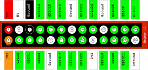Raspberry-Pi-GPIO-Layout-Revision-1-e1347664808358
